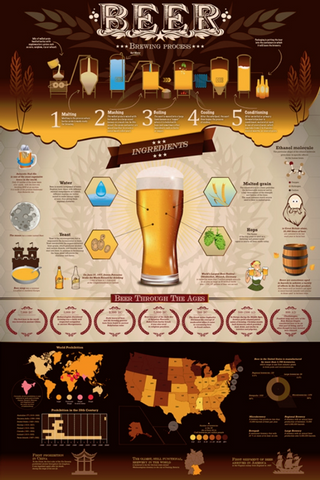 Beer Brewing Poster