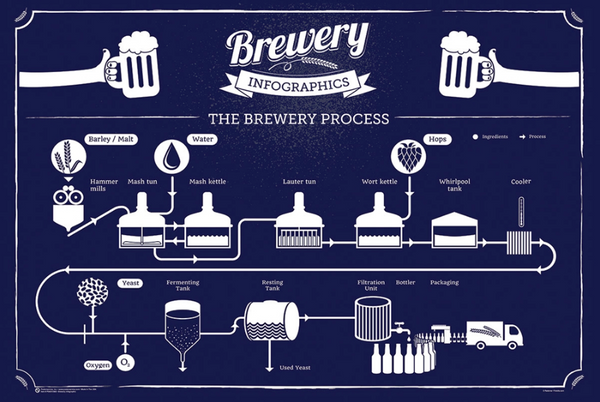 Brewery Process Poster - TshirtNow.net