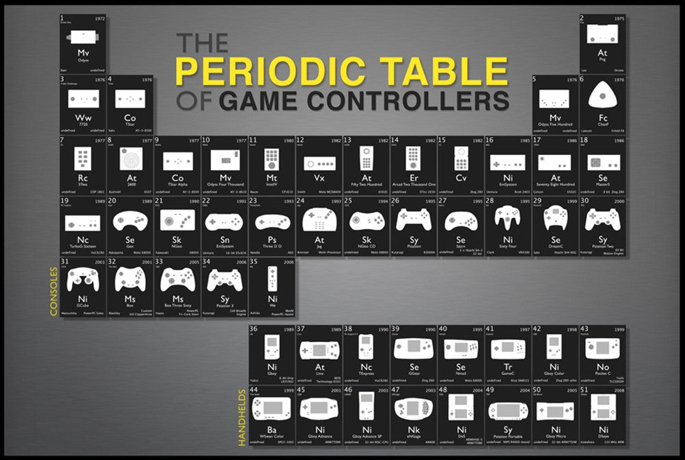 The periodic table of game controllers poster tshirtnow the periodic table of game controllers poster urtaz Gallery