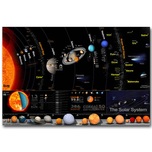 Solar System Science Education Silk Poster Print Wall Art