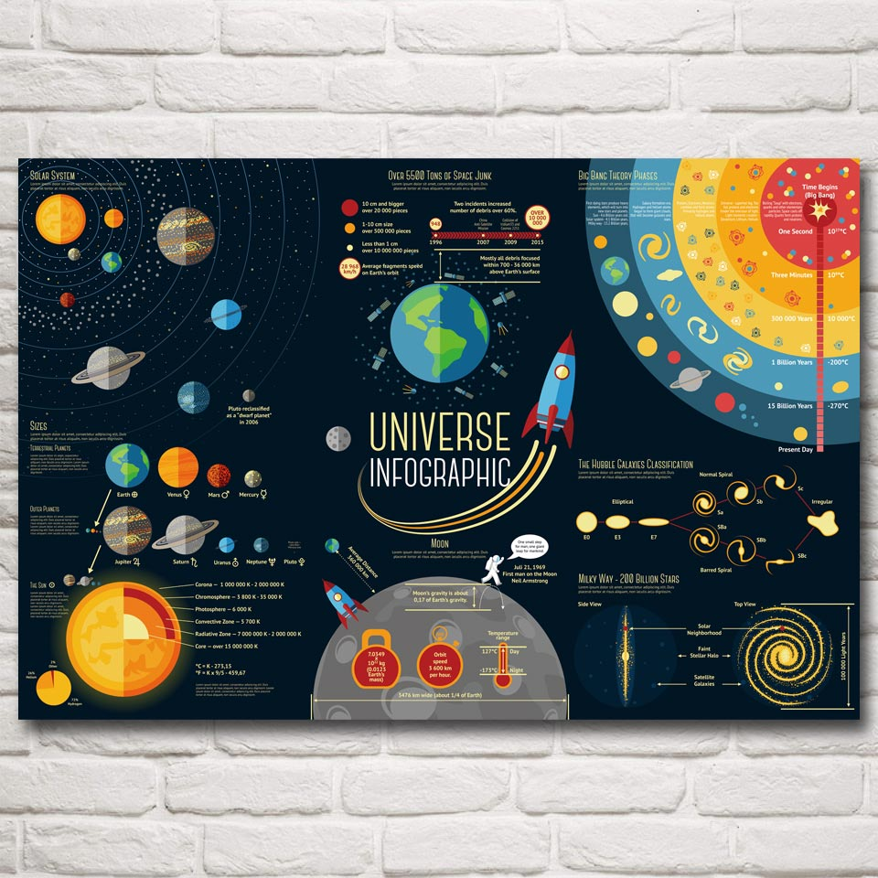 Science Solar System Universe Infographic Silk Poster Wall
