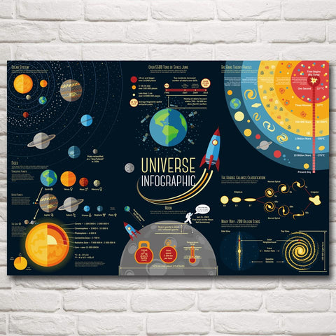 Science Solar System Universe Infographic Silk Poster Wall Art