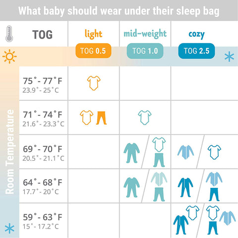 ERGOBABY On the Move Sleep Bag (6-18) Months TOG .5 - Medium - ANB Baby