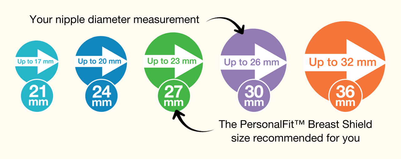 Medela Breast Shield Size and Diameter Guide