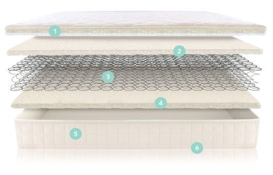 Naturepedic 2-in-1 Organic Cotton Ultra/Quilted Mattress Inner Material   ANB Baby