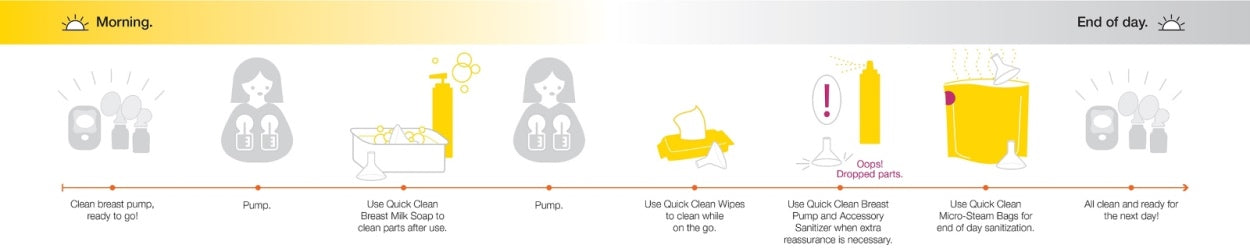 Medela Quick Clean Family of Products