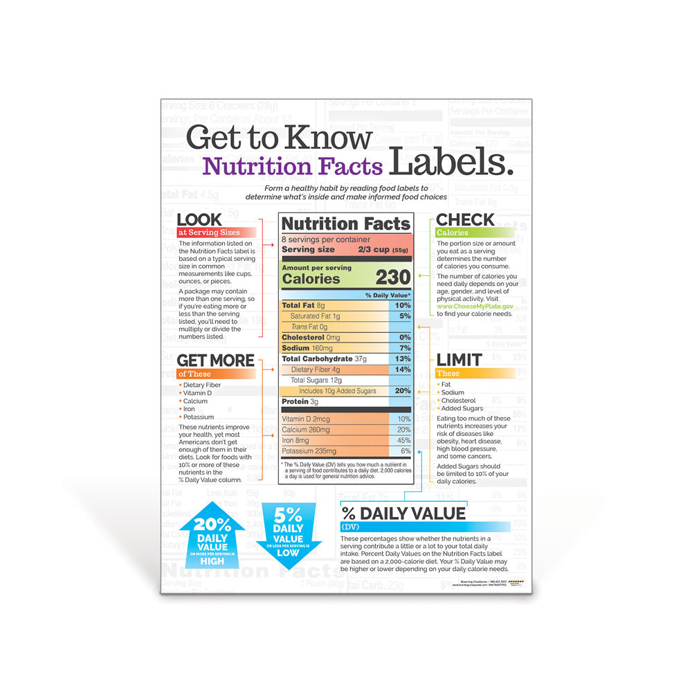 Get to Know Nutrition Facts Labels Poster