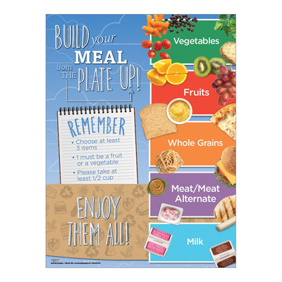 Build Your Meal from the Plate Up Poster