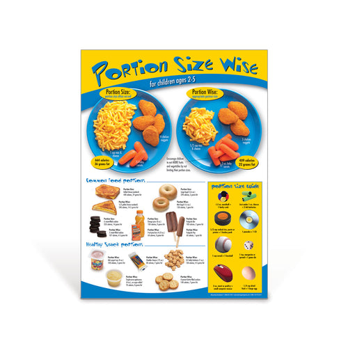 Portion Size Wise Poster Ages 2-5