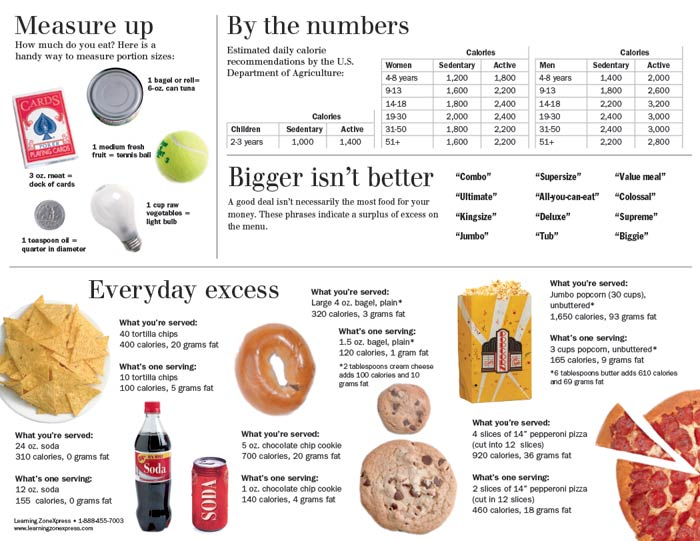 Portion Distortion® Handouts
