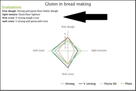 Evaluate gluten test for full marks!