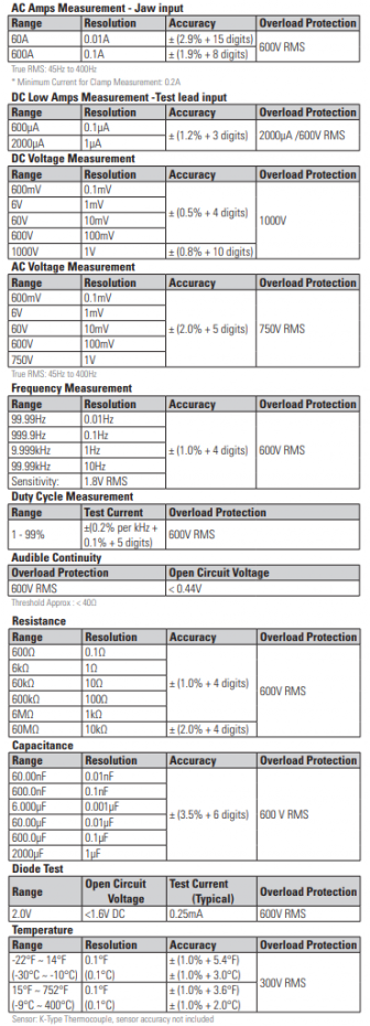 True RMS Wireless HVAC Clamp Specs