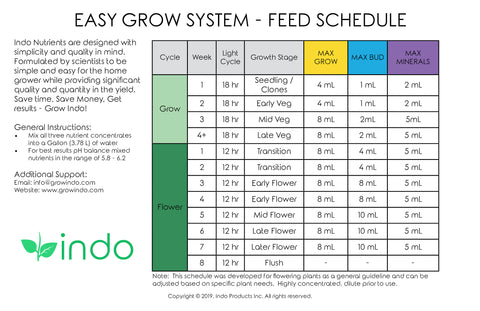 Indo Easy Grow Feed Schedule