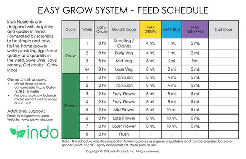 Indo Easy Grow System Feed Schedule