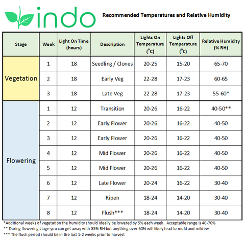 Indo Products Recommended Temperature and Relative Humidity