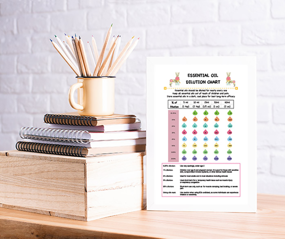 photo about Essential Oils Chart Printable known as Imperative Oil Dilution Chart Printable