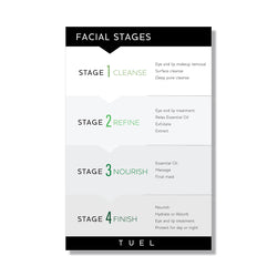 Facial Stages Poster