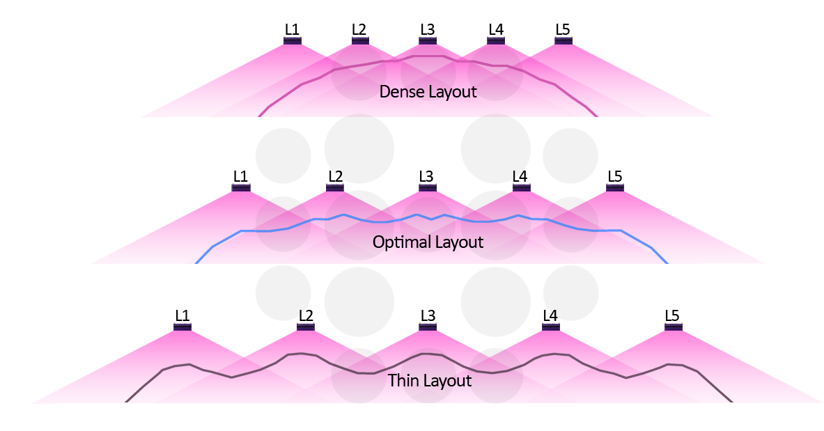 Graphic representation of dense, optima and thin PAR layouts