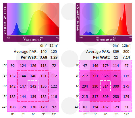 Comparing Spectrum and PAR output of white vs colored LEDs