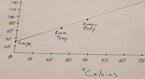 Derive Fahrenheit to Celsius conversion