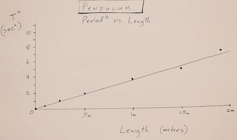 the period, T, of a pendulum is supposed to be T = 2π √ (length/gravity)