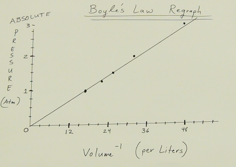 Boyle's Law Regraph