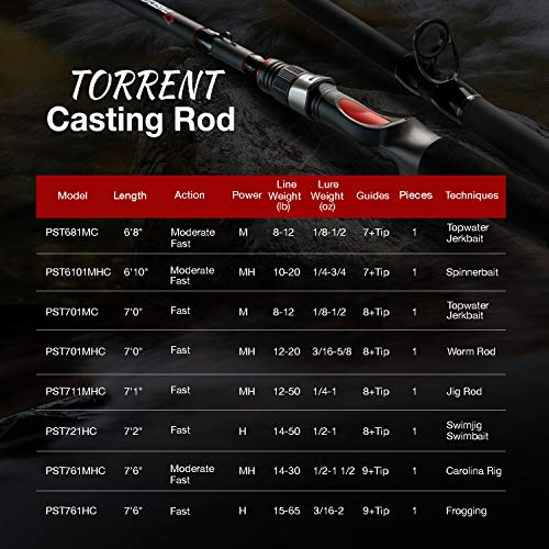 "Piscifun Torrent One Piece Baitcasting Rod - IM6 Carbon Casting Rod, Lightweight, Sensitive, Well Balanced Fishing Rod (6'10"" MH)"