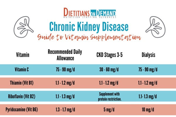 Chronic Kidney Disease Guide to Vitamin Supplementation | Infographic
