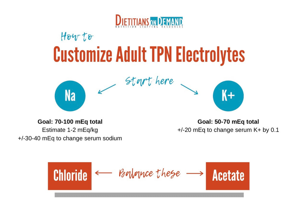 How to Customize Adult TPN Electrolytes | Infographic