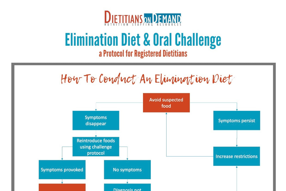 Elimination Diet & Oral Challenge Protocol | Infographic