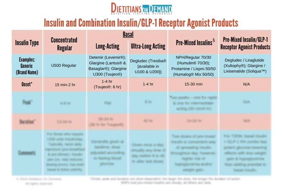 Insulin and Combination Insulin | Infographic