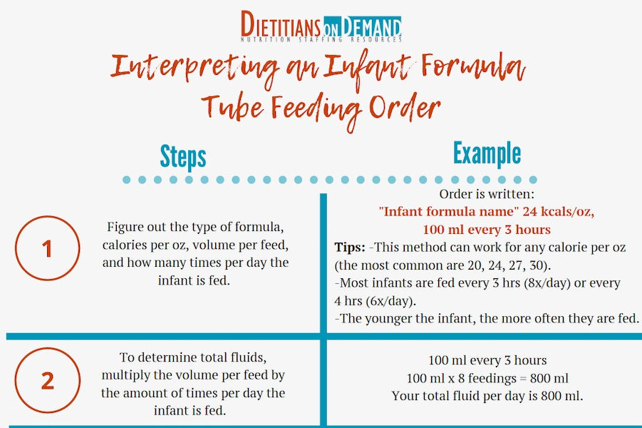How To Calculate Tube Feeding Orders | Infographics