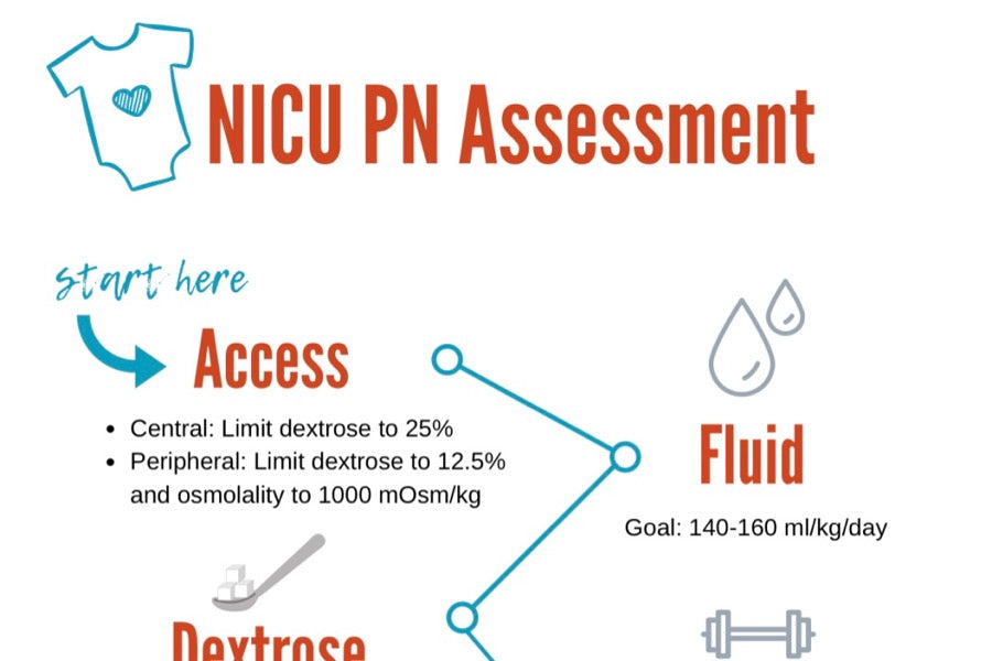 NICU PN Assessment | Infographic