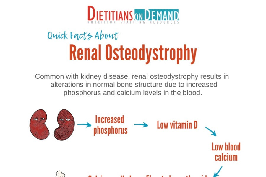 Quick Facts About Renal Osteodystrophy | Infographic