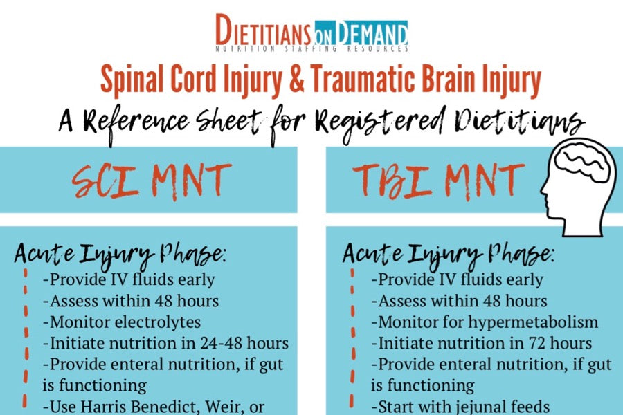 Spinal Cord Injury & Traumatic Brain Injury: Quick Reference for RDs | Infographic