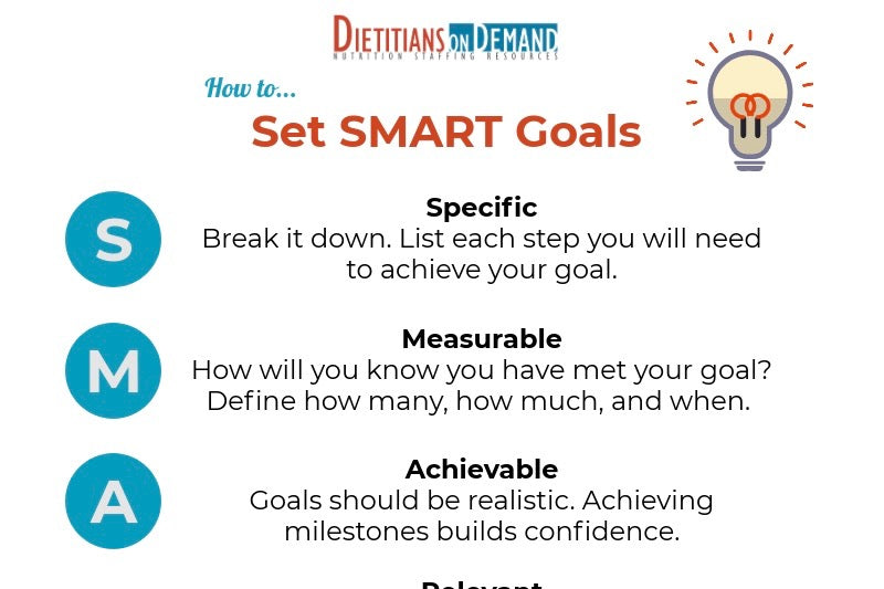 How to Set SMART Goals | Infographic – Dietitians On Demand