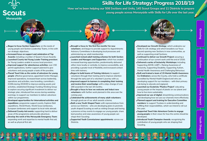 Skills for Life Strategy: What have we been doing over the last 12 months?
