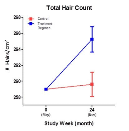 Hair loss prevention clinical results