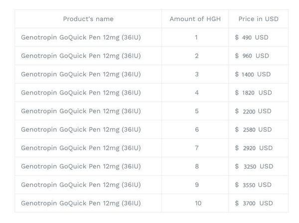 Genotropin Goquick 36 IU price list , international shipping time of delivery from Thailand in USD