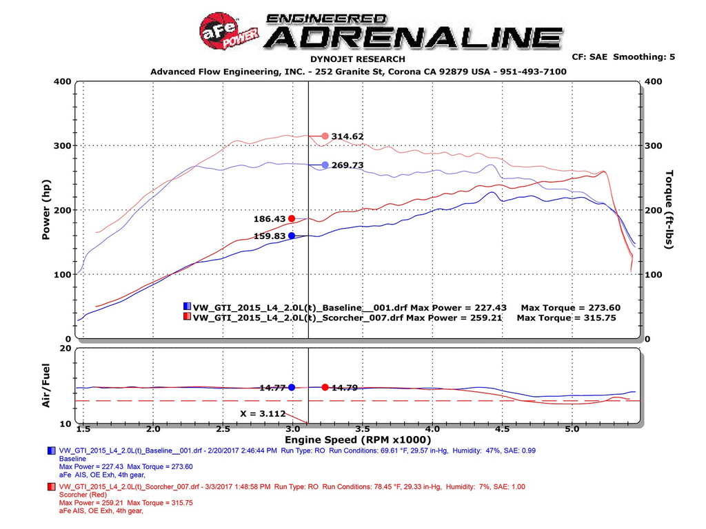 aFe POWER SCORCHER GT Performance Package Audi A3 15-19 I4-1.8L (t)/2.0L (t) / VW Golf/GTI 15-18
