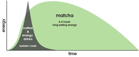 matcha-energy-release-graph