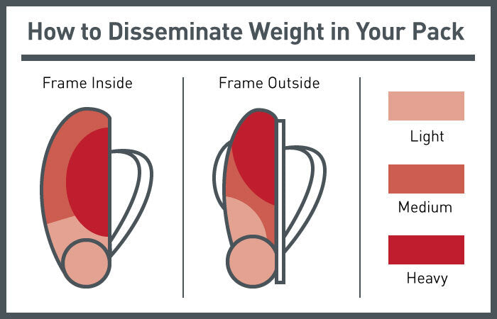 Weight distribution graphic