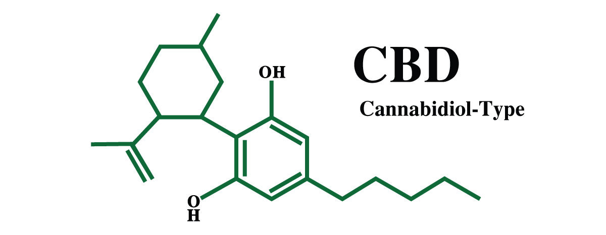CBD chemical makeup. What does CBD stand for?