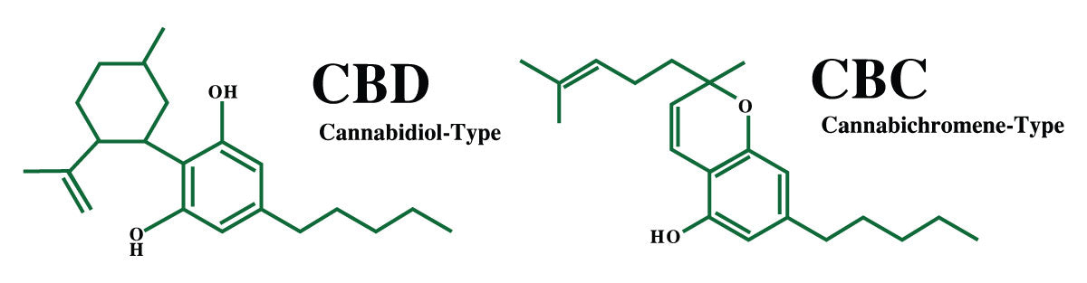 Chemical makeup of CBC and CBD. What is CBC?