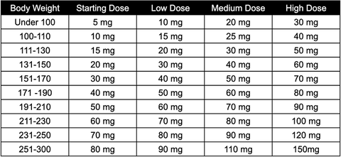 cbd dosage calculator