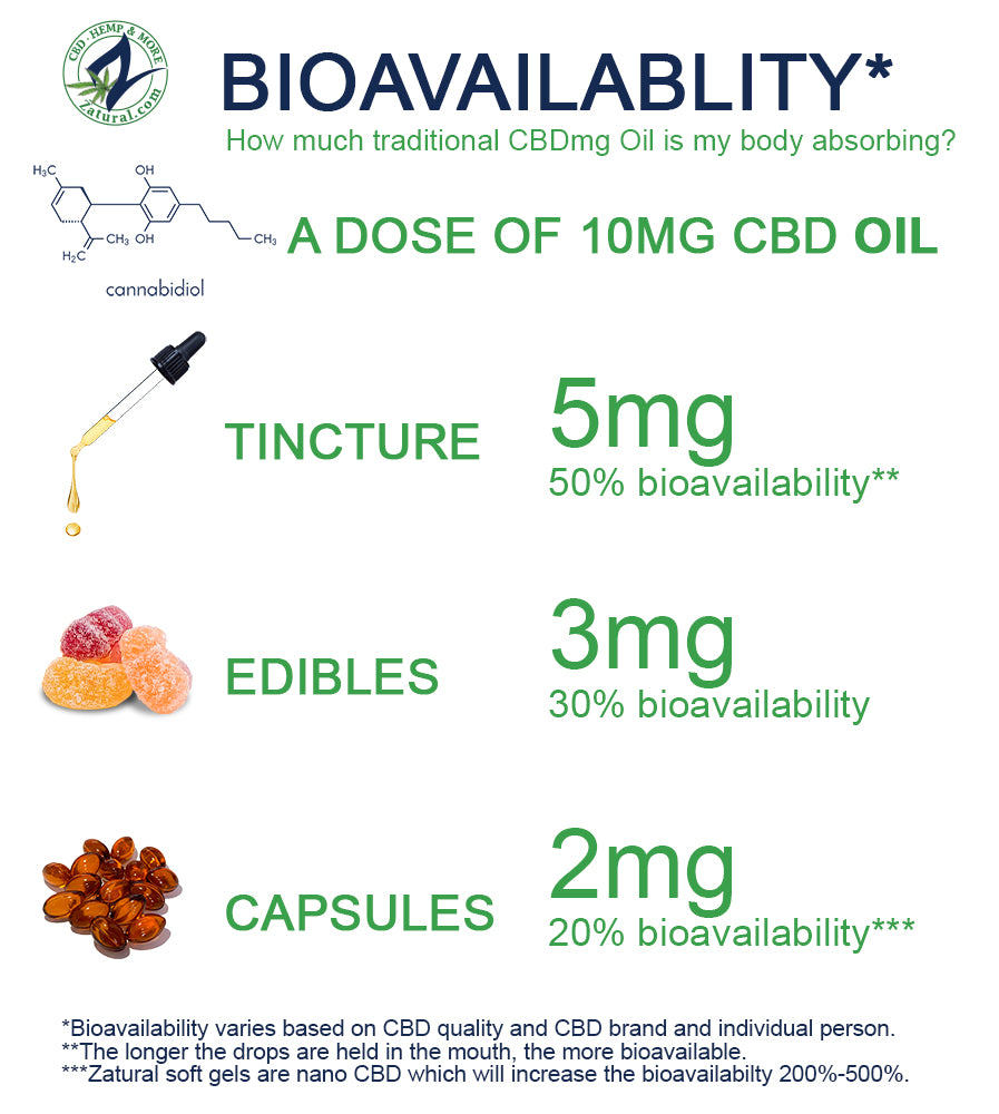 Bioavailability chart for Zatural CBD Products