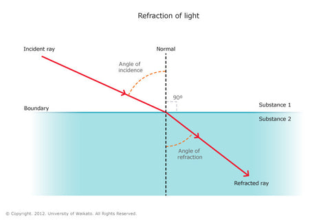 GDome Refraction of light, Science behind dome ports