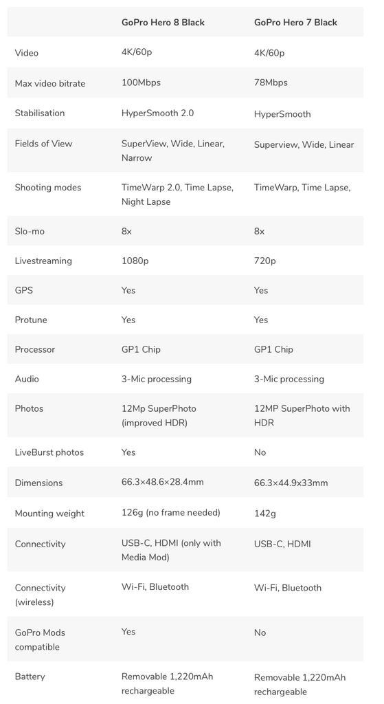 GoPro Hero 8 vs GoPro Hero 7 Black Specs
