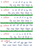 Tamil Learning Made Easy Printables Set 2