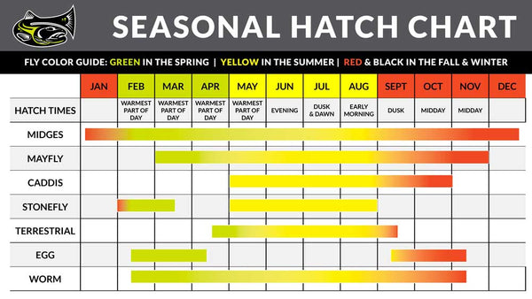 Seasonal Hatch Chart for Hoppers and other bugs for Fly Fishing
